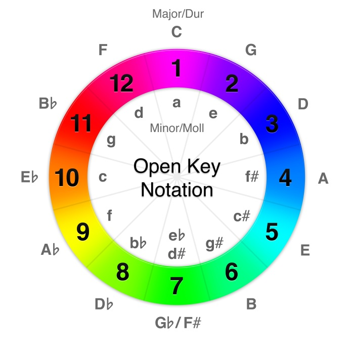 open_key_notation_6000